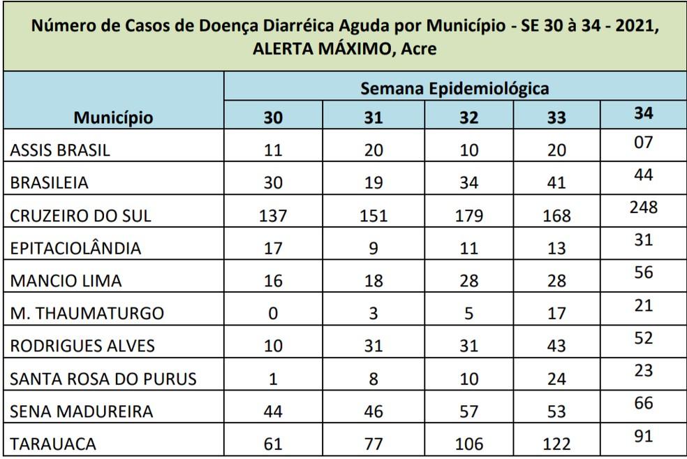 Lista de cidades em alerta máximo de casos de diarreia  — Foto: Reprodução