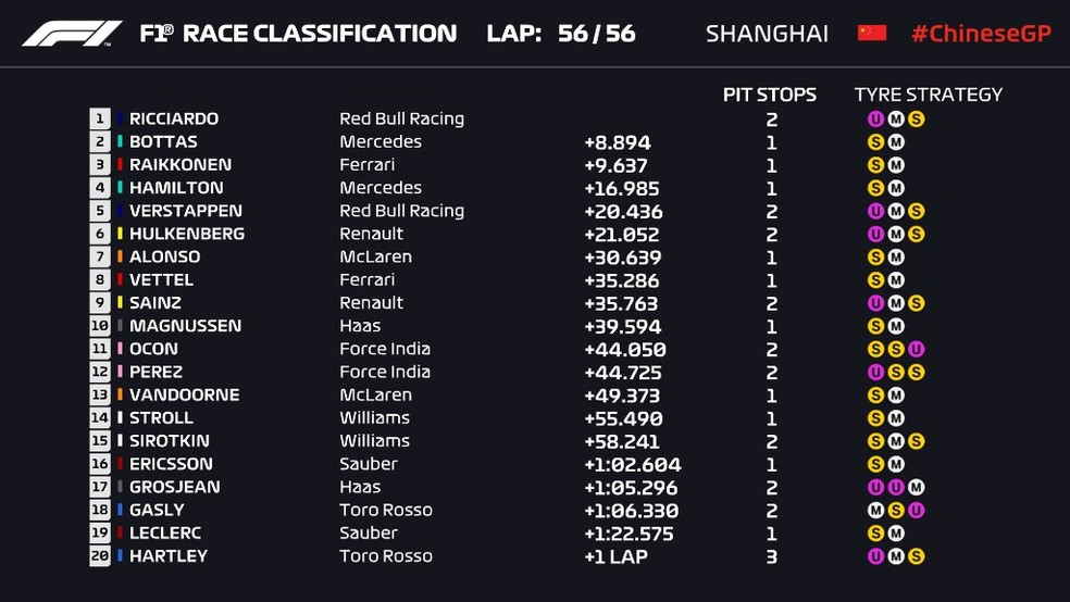 Classificação final do GP da China (Foto: F1.com)