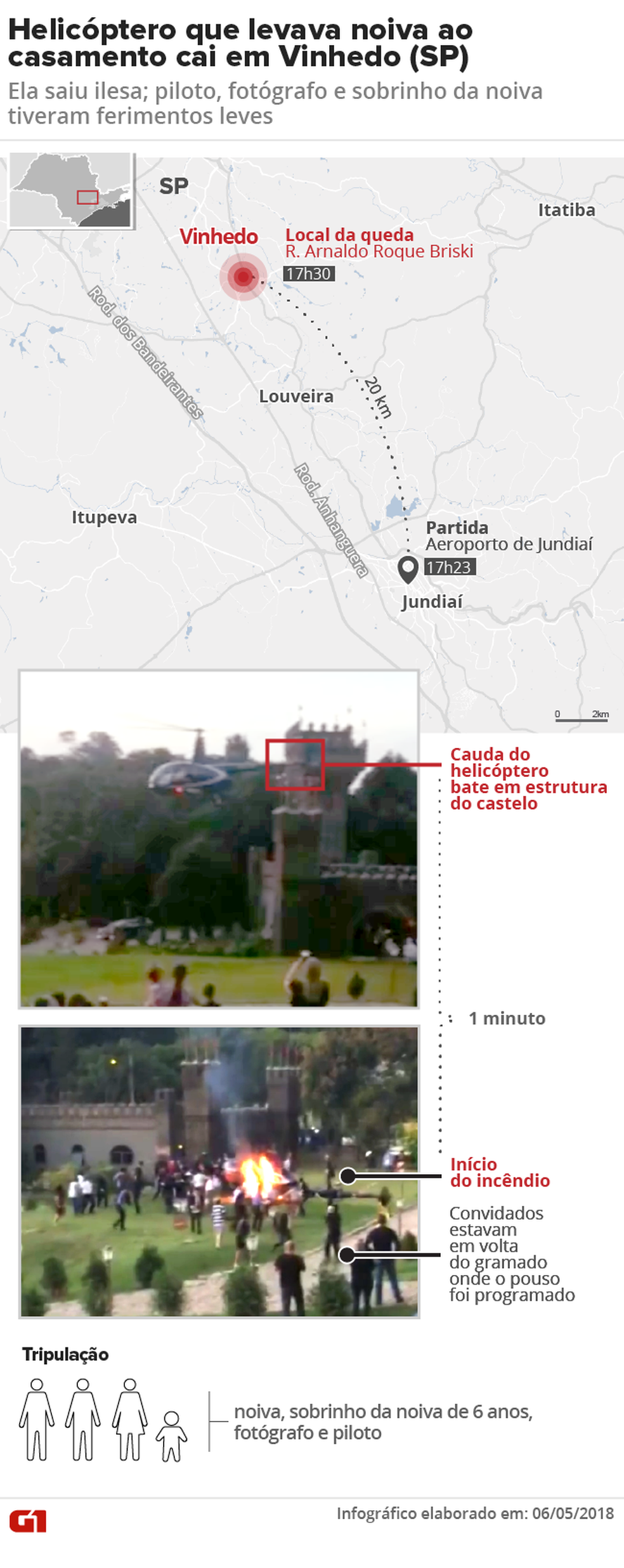 Infográfico mostra sequência de acontecimentos no acidente com um helicóptero que transportava noiva em Vinhedo. (Foto: Arte/G1)