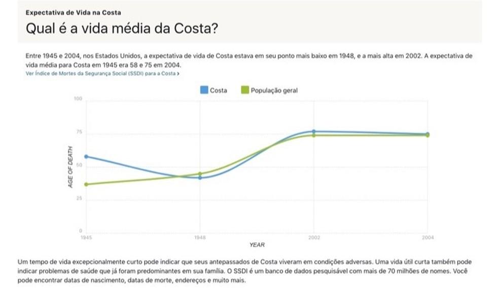Gráfico com o índice de espectativa de vida de pessoas com um sobrenome pesquisado no site Ancestry — Foto: Reprodução/Marvin Costa