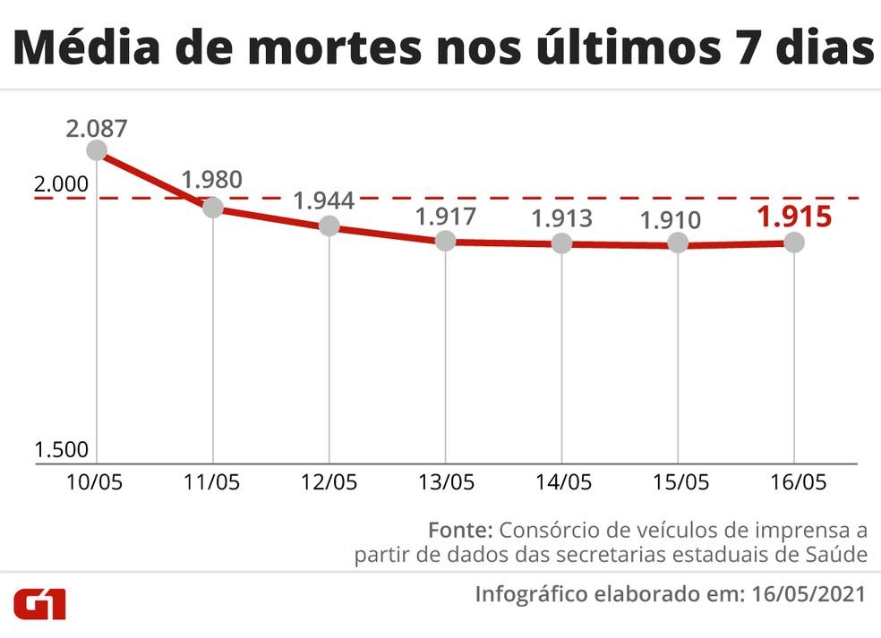Evolução da média móvel de óbitos por Covid no Brasil na última semana. Número voltou a subir depois de 15 dias em queda — Foto: Editoria de Arte/G1