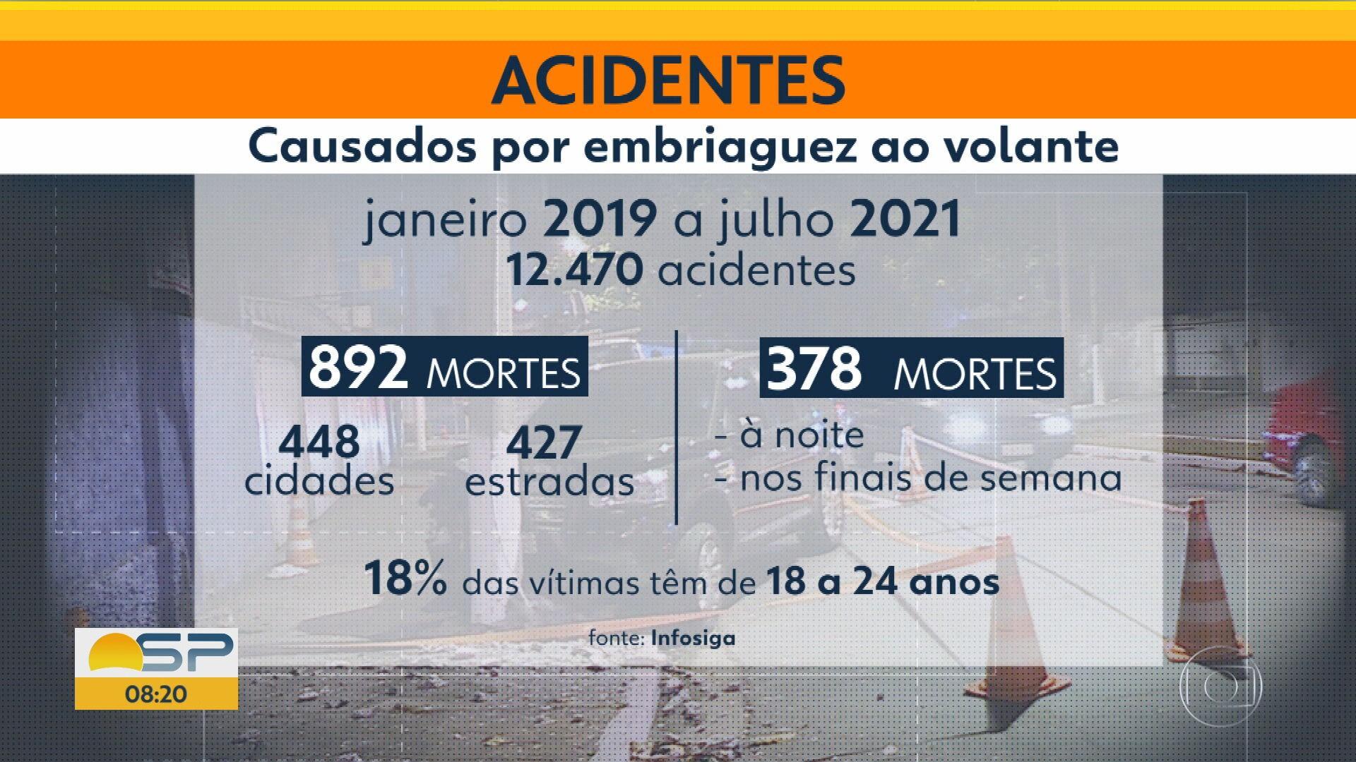Pesquisa mostra que 42% das mortes no trânsito em SP são causadas por suspeita de embriaguez ao volante