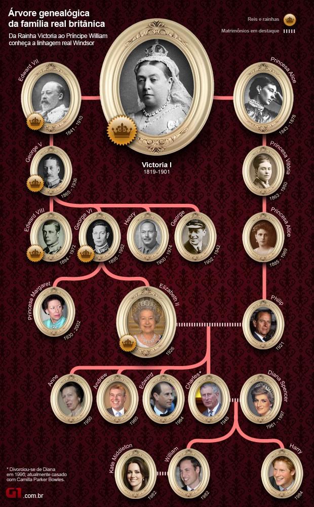 arte família real britânica (Foto: Arte/G1)
