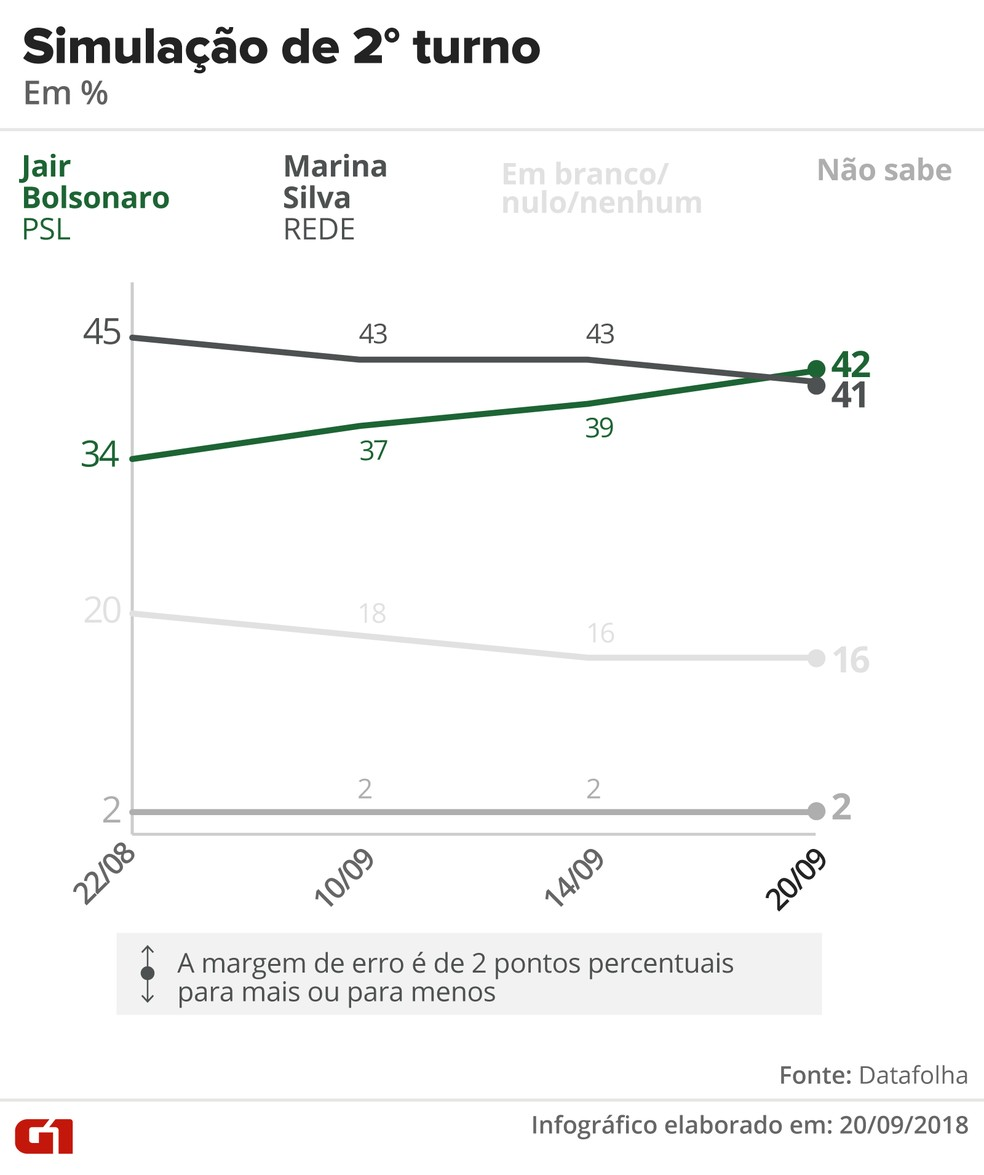 Datafolha - 20 de setembro - simulação de segundo turno entre Bolsonaro e Marina — Foto: Arte/G1