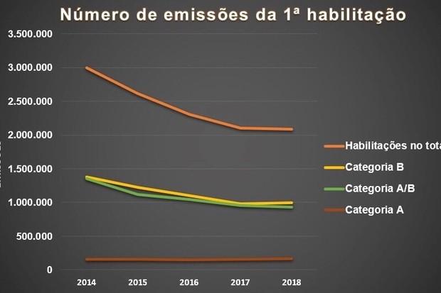 Número de habilitações emitidas nos últimos 4 anos  (Foto: Denatra)