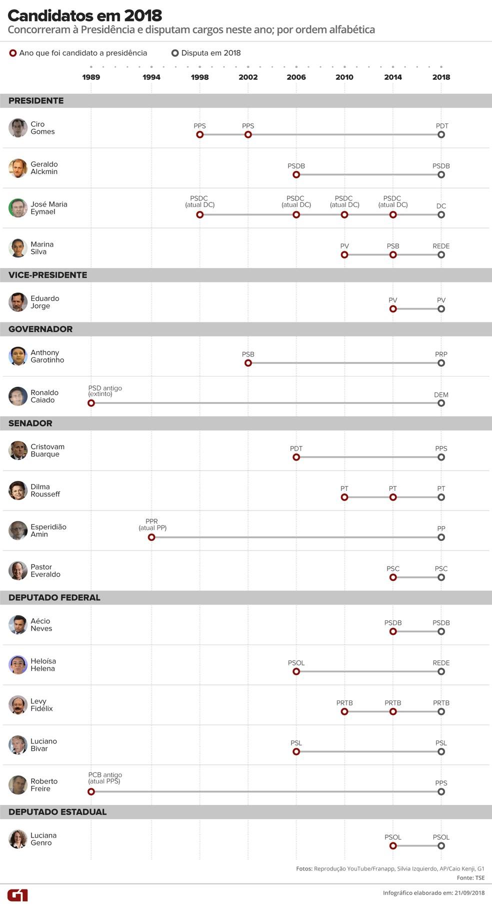 Presidenciáveis em eleições anteriores que concorrem a algum cargo em 2018 — Foto: Alexandre Mauro/G1
