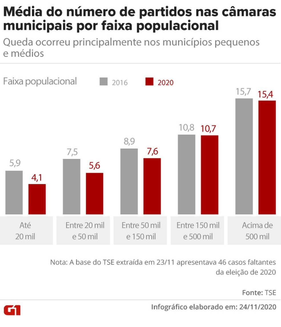 Média do número de partidos nas Câmaras municipais por faixa populacional — Foto: Aparecido Gonçalves/G1
