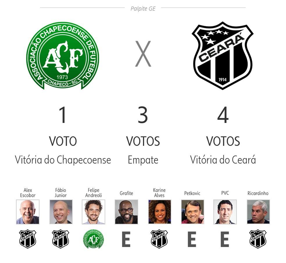 Palpite ge 3ª rodada: Chapecoense x Ceará — Foto: ge