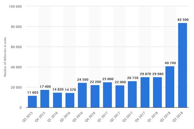 Estatística Tesla (statista) (Foto: divulgação)