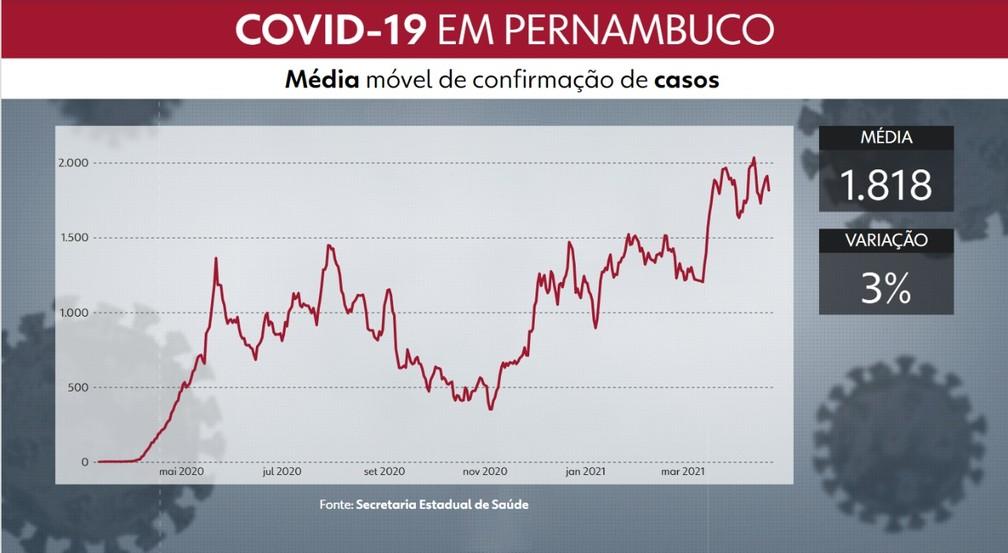 Pernambuco tem média móvel de 1.818 casos de Covid-19 confirmados por dia — Foto: Arline Lins/TV Globo