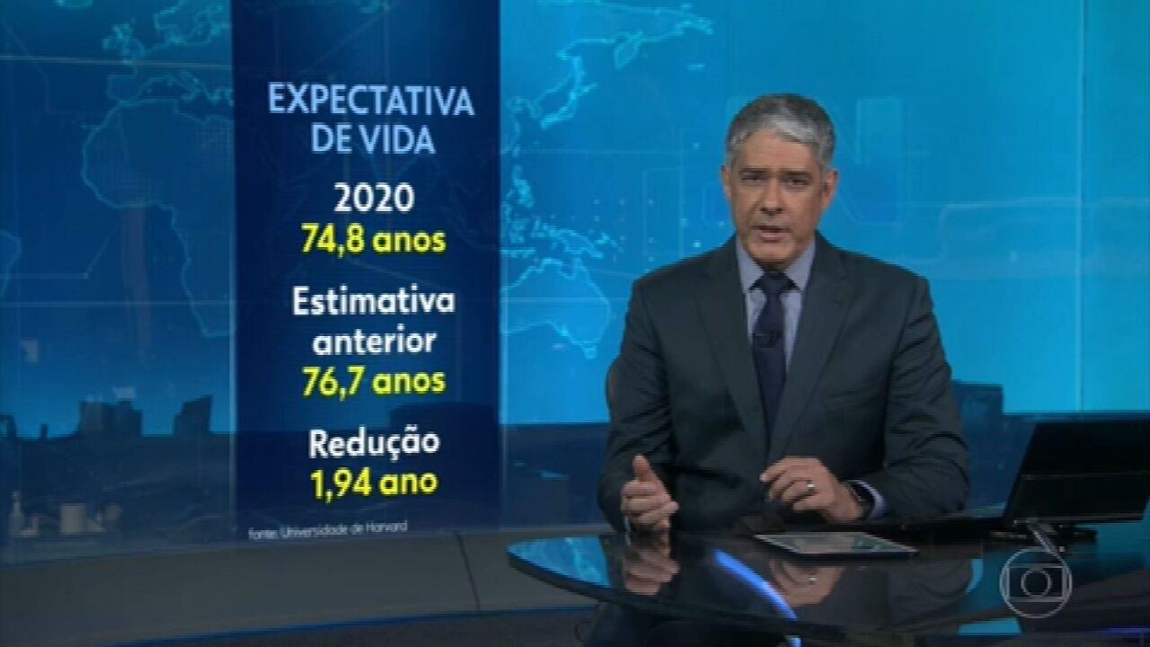 Pandemia reduziu a expectativa de vida do brasileiro em quase dois anos, aponta Harvard