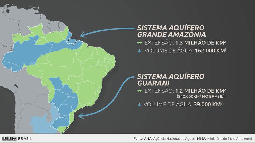O maior aquífero brasileiro é o Sistema Aquífero Grande Amazônia (Saga), com reservas estimadas em 162 mil quilômetros cúbicos. (Foto: BBC)
