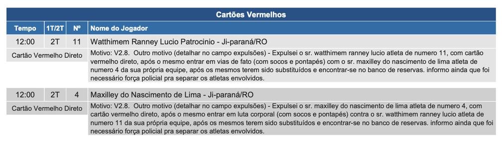 Súmula do jogo entre Ji-Paraná e Galvez na Série D — Foto: Reprodução/CBF