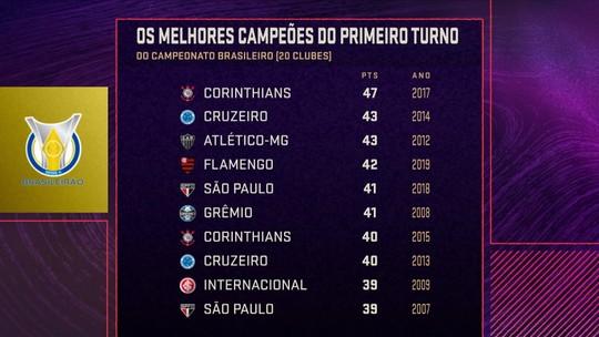 """Seleção SporTV elege Flamengo como o campeão de turno mais """"impressionante"""" do Brasileirão"""
