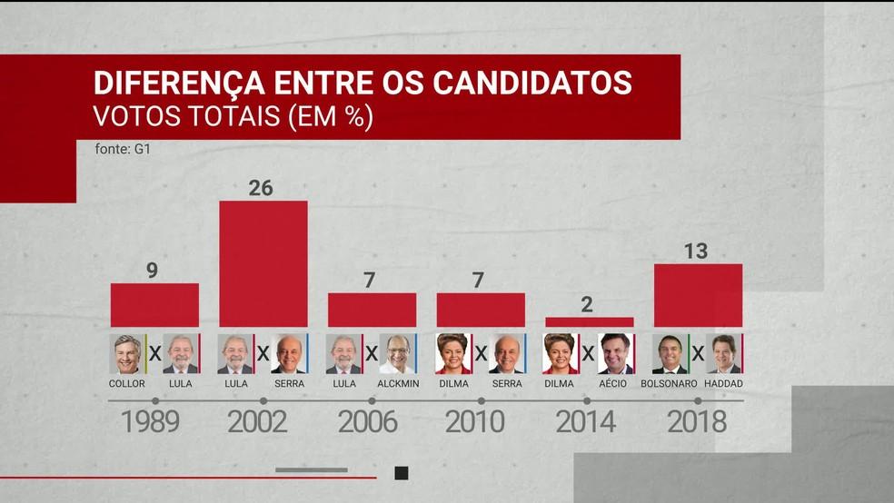Diferença entre candidatos no 2º turno — Foto: Reprodução/GloboNews