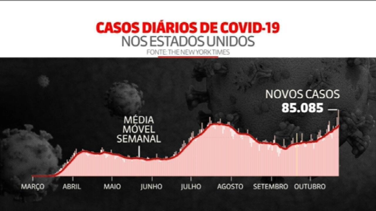 EUA registram recorde de novos casos de Covid-19