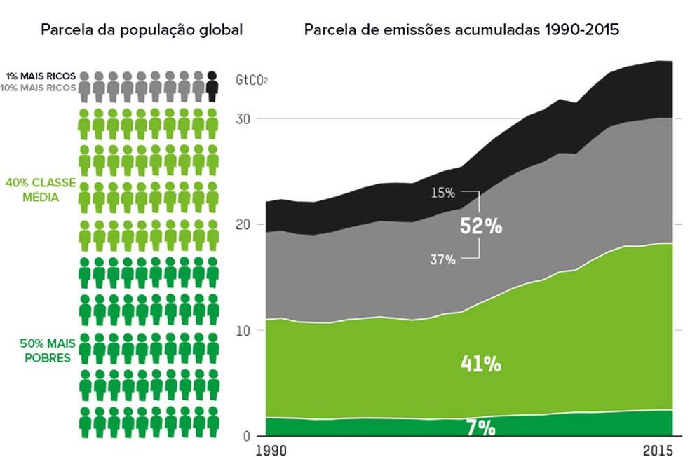 Emissões de CO2 entre 1990-2015 — Foto: Oxfam/Divulgação