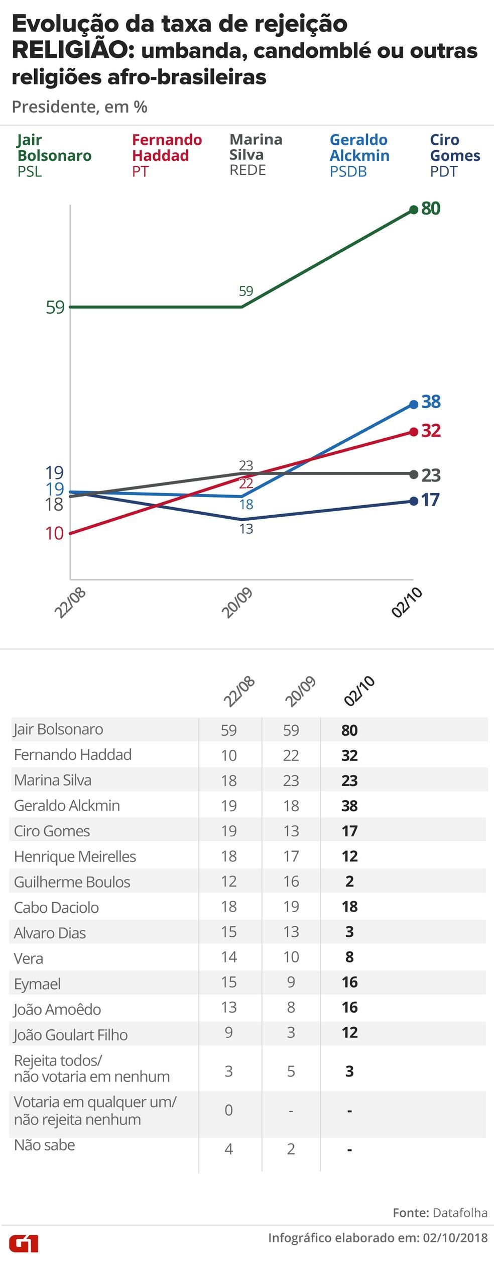 Pesquisa Datafolha, 2/10 para presidente - Rejeição - Religião: Umbanda, candomblé e outras religiões afro-brasileiras — Foto: G1 Arte