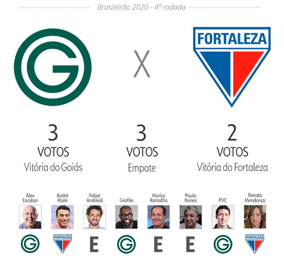 Palpite ge: Goiás x Fortaleza — Foto: Infoesporte
