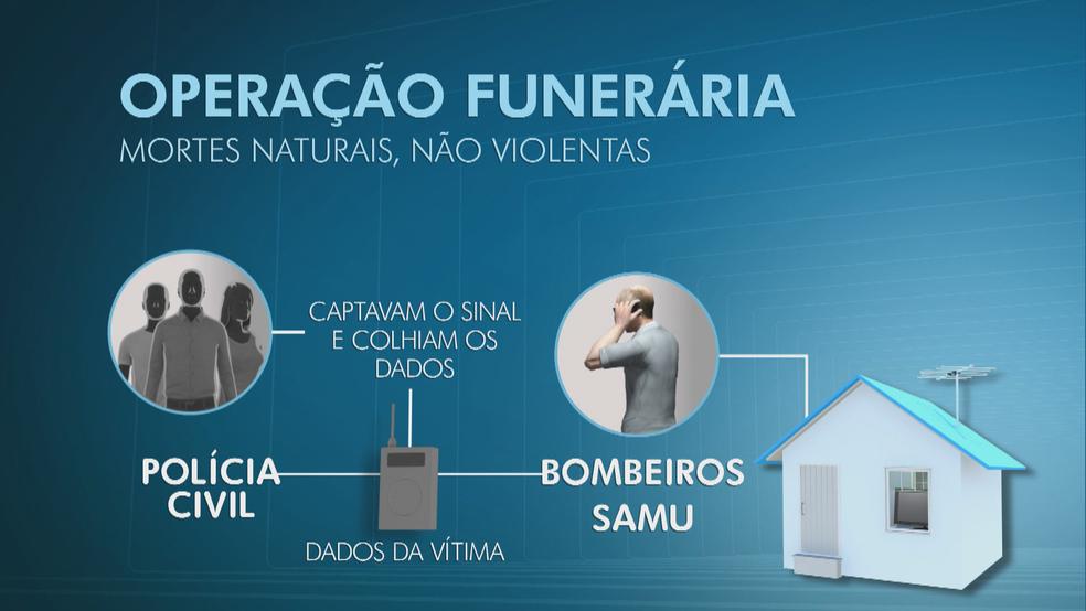 Infográfico mostra o que era feito com rádios sintonizados no sinal da polícia (Foto: Arte/TV Globo)