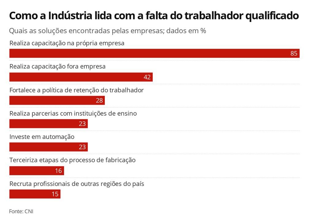 Como a indústria lida com a falta do trabalhador qualificado — Foto: Arte/G1