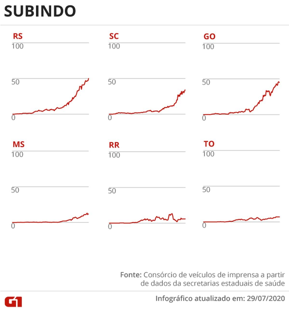 Casos e mortes por coronavírus no Brasil em 30 de julho, segundo consórcio de veículos de imprensa (atualização das 13h) – G1