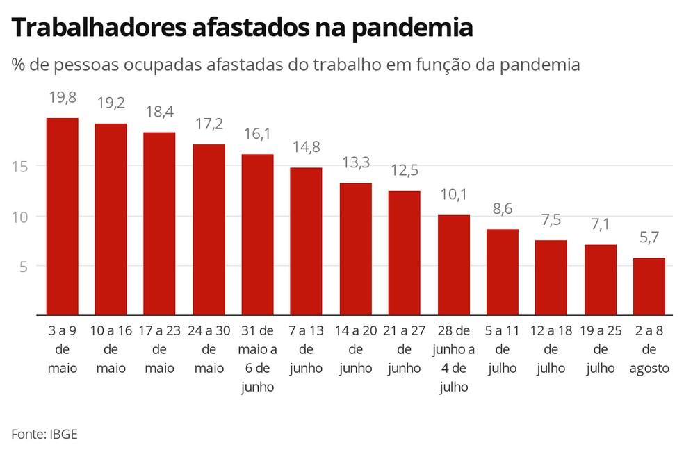 Trabalhadores afastados na pandemia — Foto: Economia G1