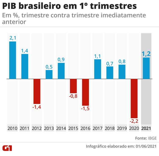 PIB brasileiro nos primeiros trimestres — Foto: Elcio Horiuchi e Guilherme Luiz Pinheiro/GCO
