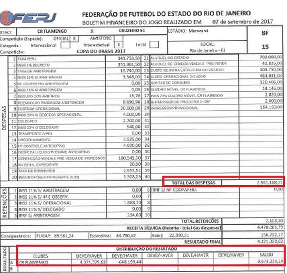 Fla tem alta arrecadação na primeira partida no Maracanã (Foto: Reprodução)