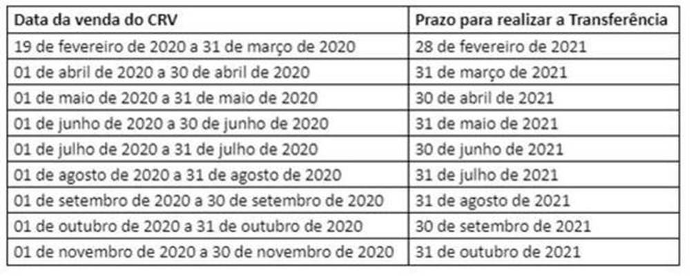 Transferências de propriedade de veículos para vendas terão cronograma específico criado pelo Detran-RJ — Foto: Divulgação/Detran-RJ