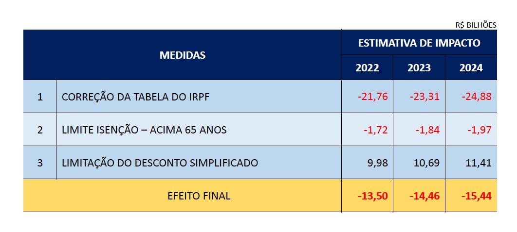 Tabela_IR