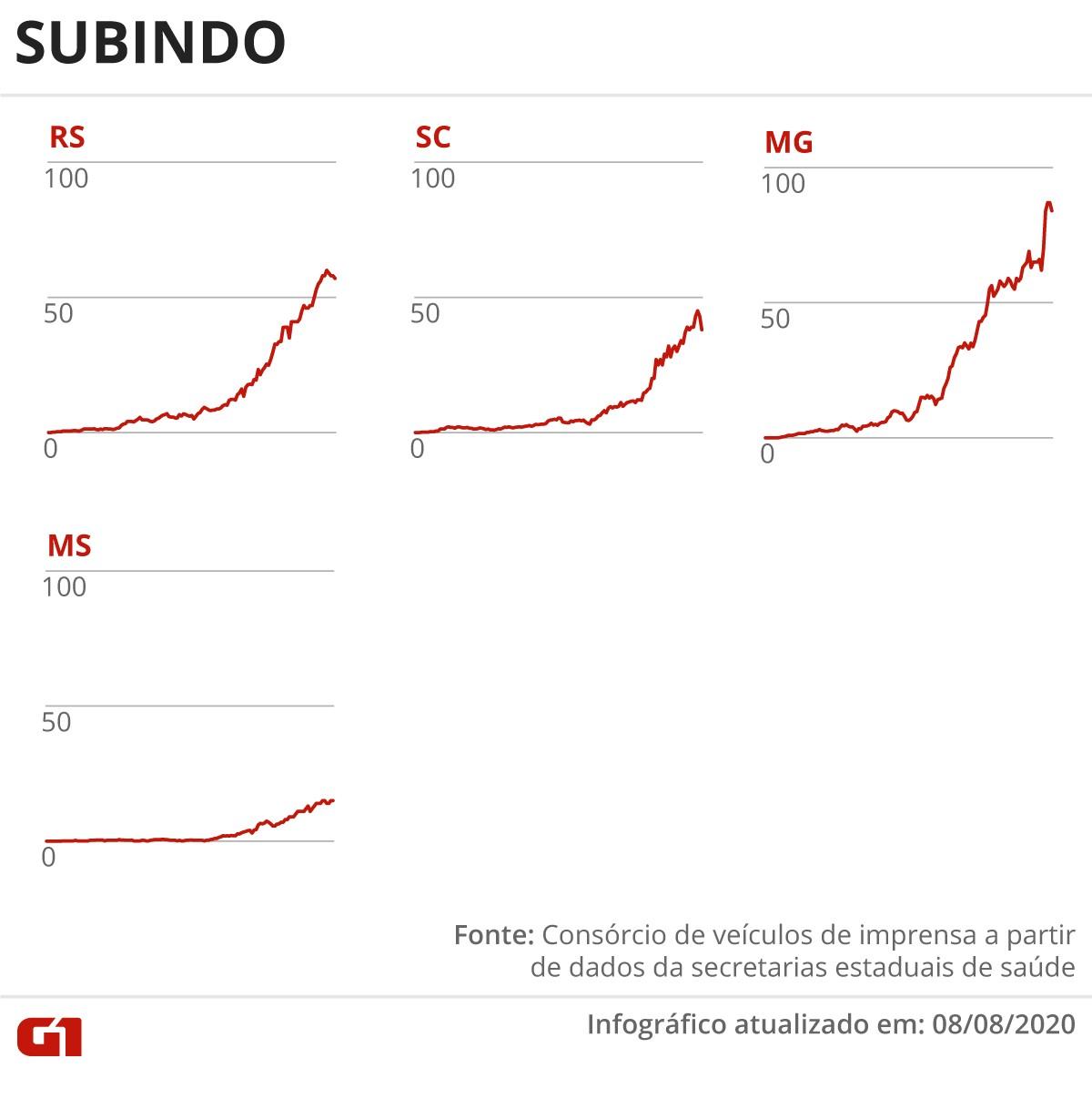 Casos e mortes por coronavírus no Brasil em 9 de agosto, segundo consórcio de veículos de imprensa (atualização das 8h)