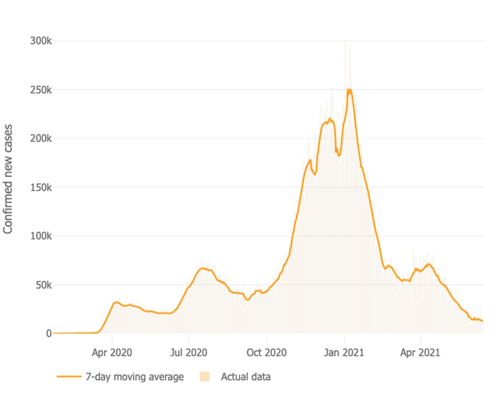 Gráfico mostra a média móvel de casos de Covid nos EUA desde o início da pandemia — Foto: UJH