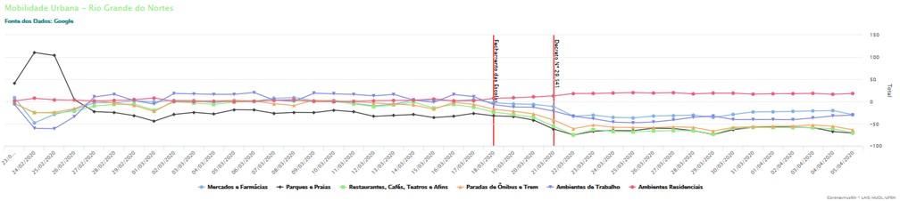 Gráfico mostra redução do número de pessoas em determinados tipos de estabelecimentos apos decretos de medidas de isolamento social no RN — Foto: Lais/UFRN