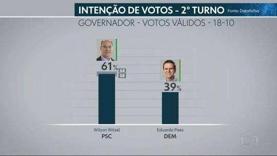 Datafolha no RJ, votos válidos: Witzel, 61%; Paes, 39%
