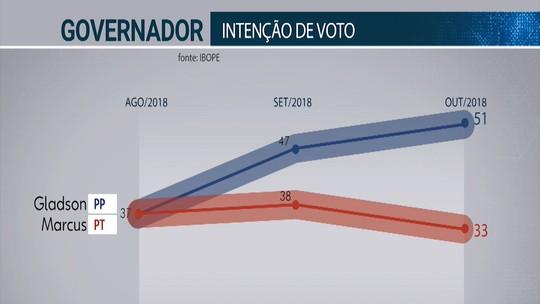 Ibope governo - Acre, votos válidos: Gladson Cameli 54%, Marcus Alexandre 35%