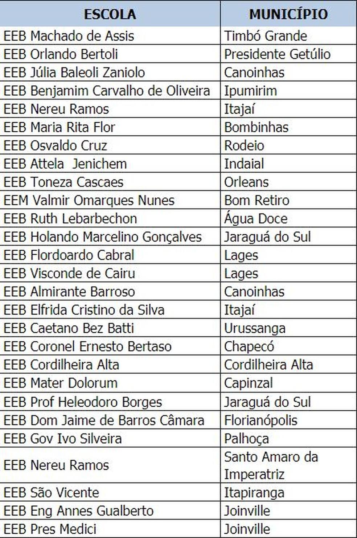 Turmas de Ensino Médio Integral em Tempo Integral que começam as aulas em 19 de fevereiro (Foto: Secretaria de Estado da Educação)