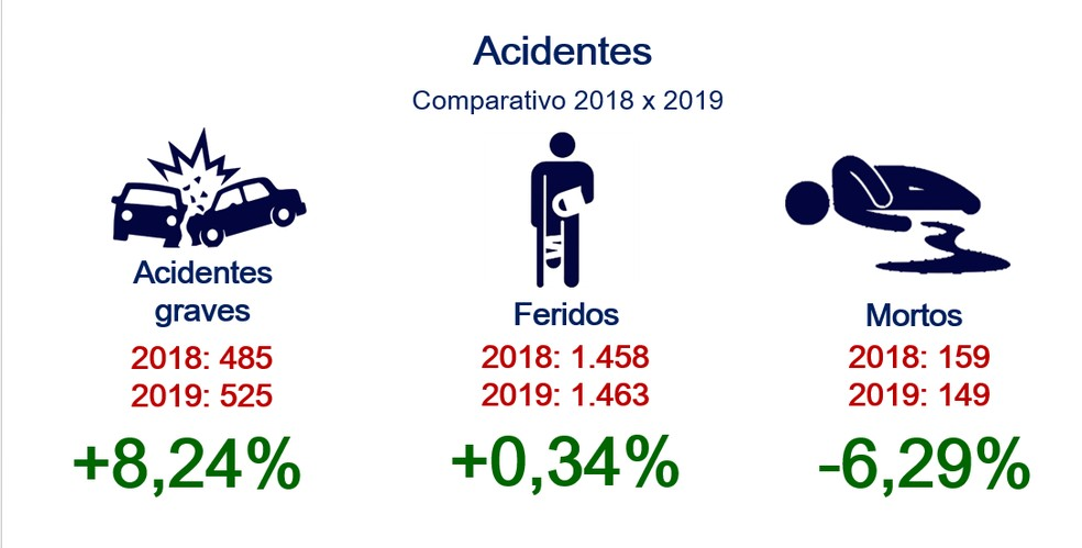 Relatório da PRF aponta que número de mortes caiu, apesar de alta no número de acidentes em rodovias federais do Piauí em 2019 — Foto: Divulgação/ Polícia Rodoviária Federal