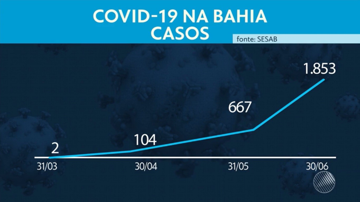 Veja crescimento do nº de infectados e de mortes por Covid-19 na Bahia, quatro meses após primeiro caso no estado
