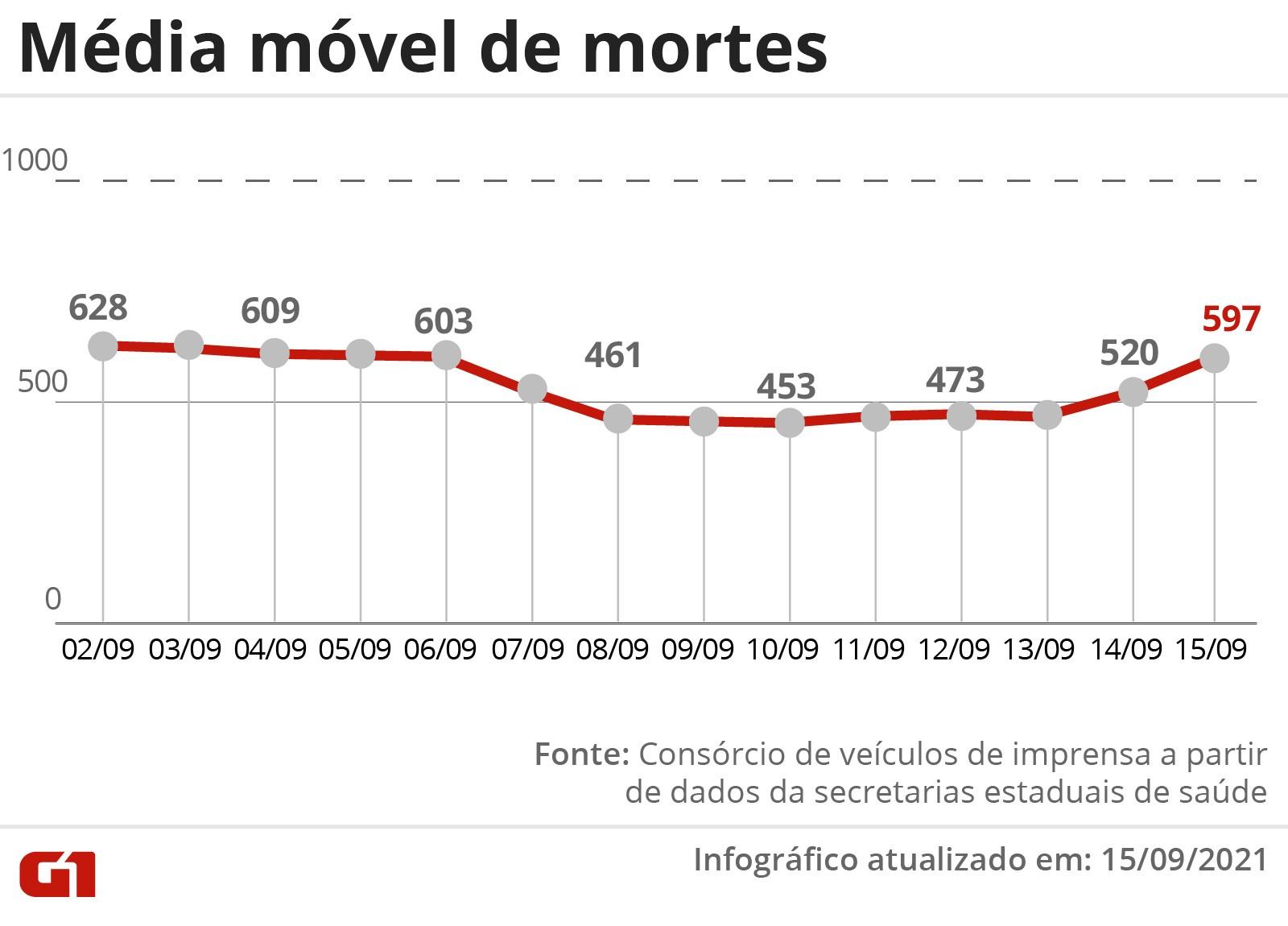 Brasil registra 793 mortes por Covid em 24 horas; média móvel interrompe queda após 22 dias