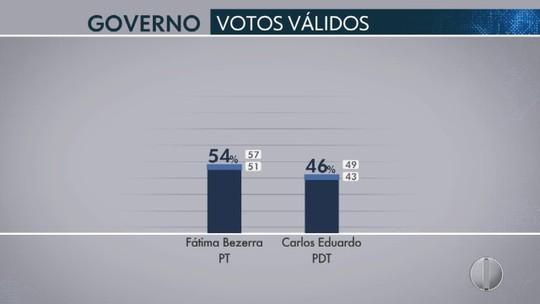 Ibope – RN, votos válidos: Fátima, 54%; Carlos Eduardo, 46%