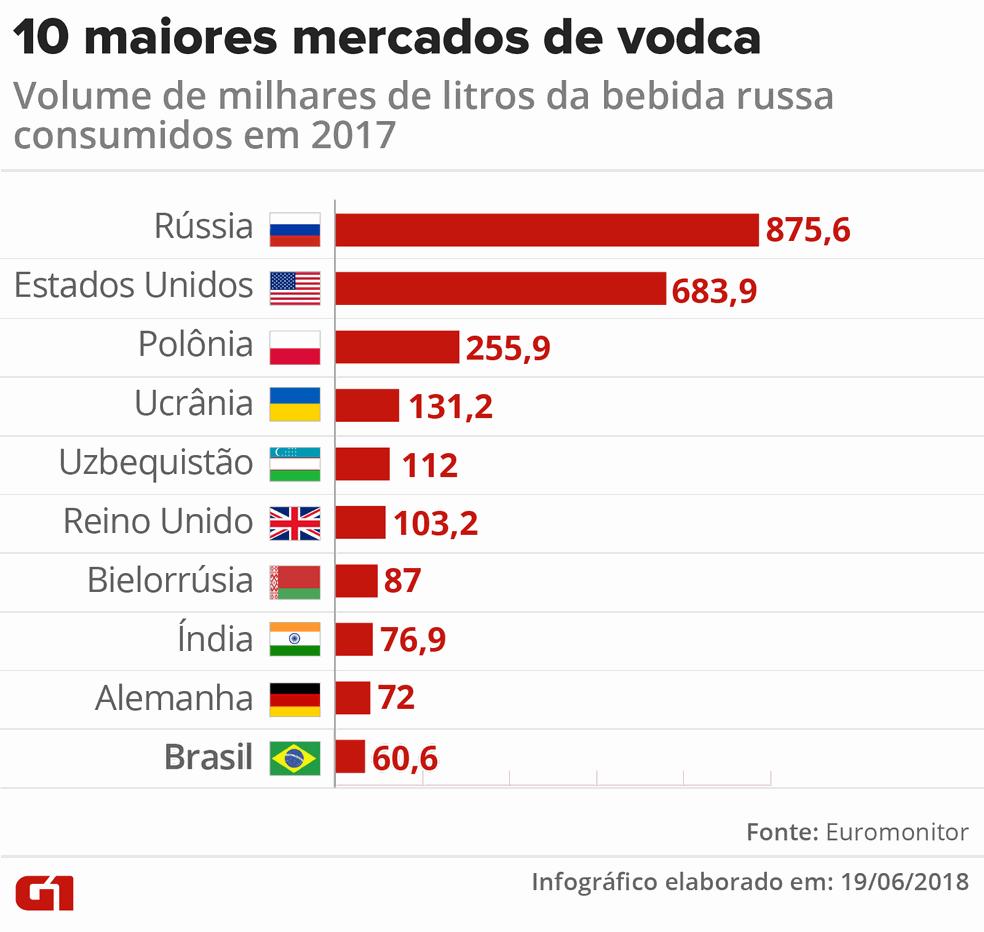 Os 10 maiores mercados de vodca no mundo (Foto: Igor Estrella/G1)