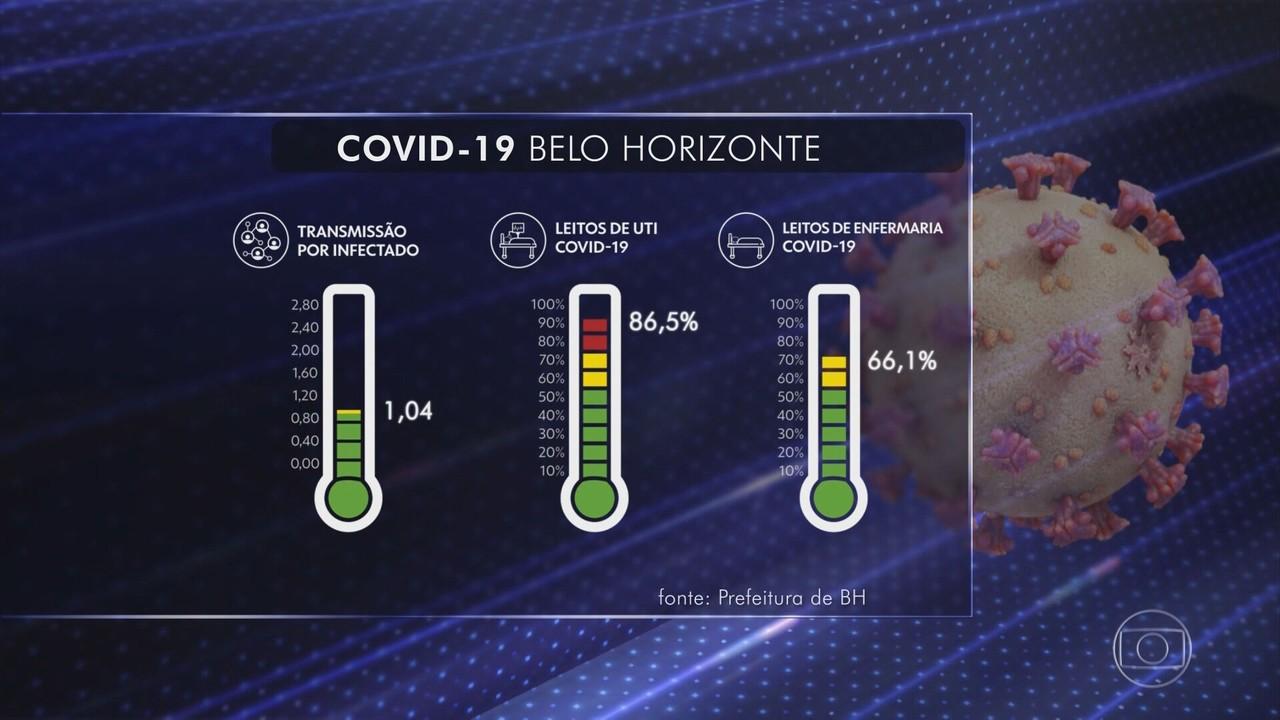 Belo Horizonte registra recorde na ocupação de leitos de UTI nesta segunda (11)
