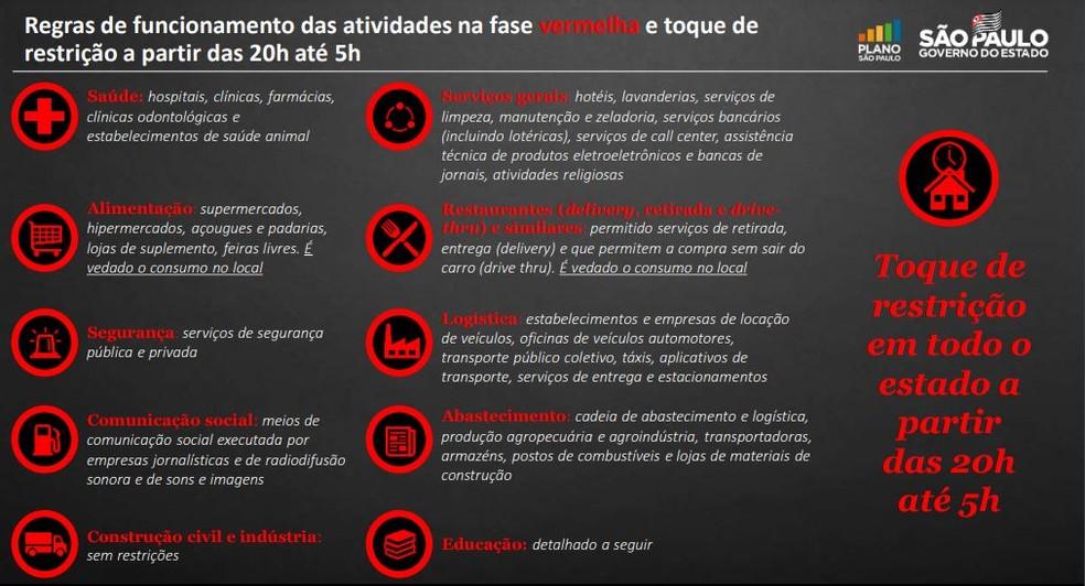 Veja o que pode funcionar na fase vermelha do Plano São Paulo — Foto: Reprodução/Governo de SP