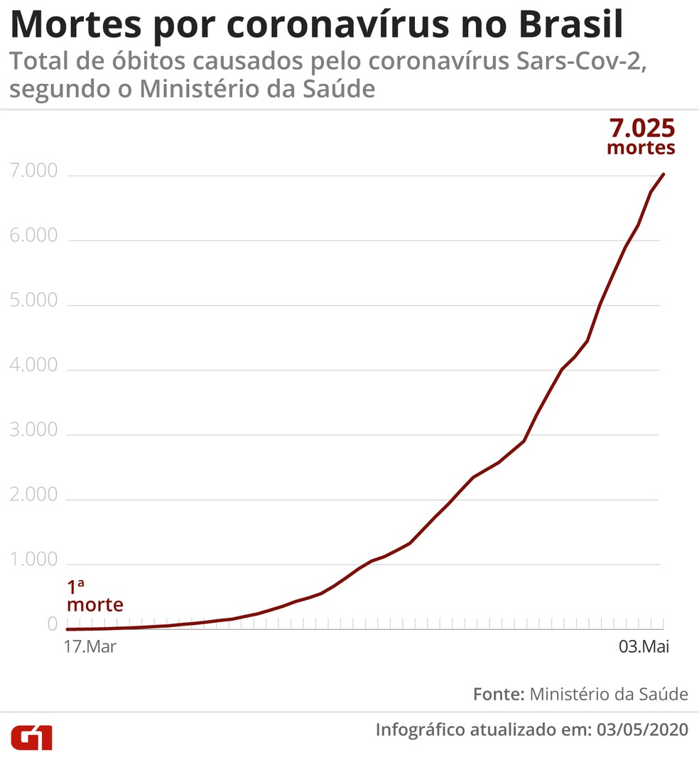 Morte por coronavírus no Brasil até 3 de maio — Foto: Arte/G1