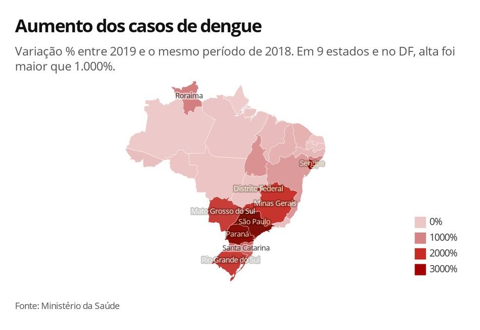 Variação nos casos de dengue entre o período até 24 de agosto e o mesmo período de 2018. — Foto: Arte/G1