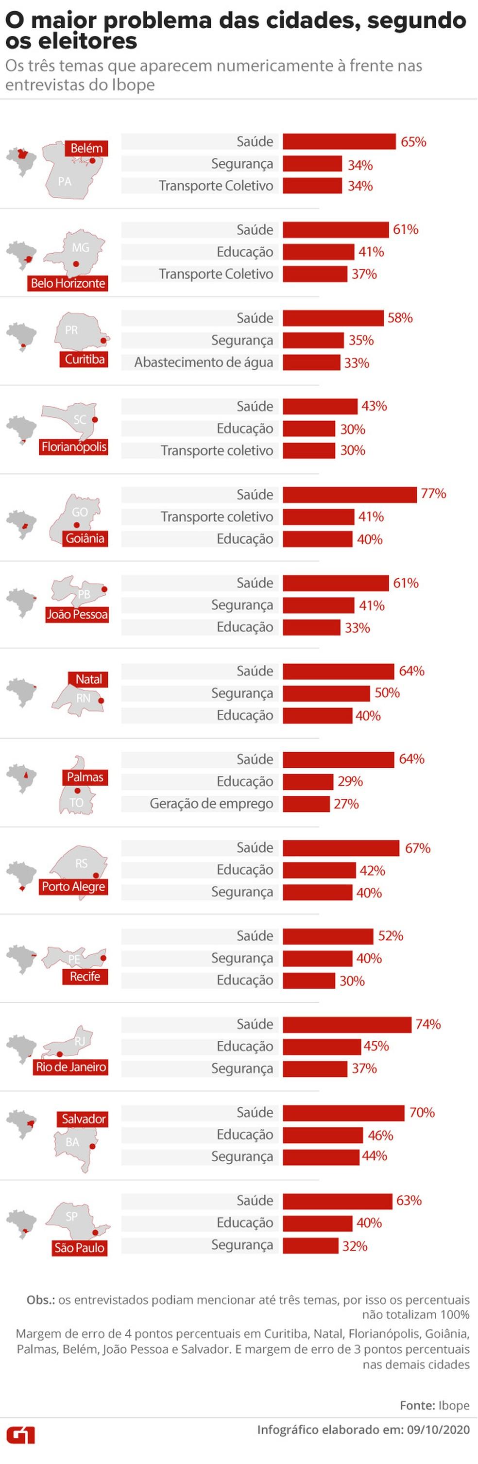 Saúde lidera nas 13 capitais, segundo o Ibope — Foto: Aparecido Gonçalves/G1