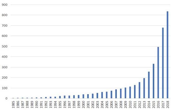 O gráfico do crescimento no número de cervejarias artesanais no Brasil