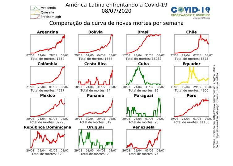 Graph of deaths by covid-19 in Latin America - Covid Observatório Fluminense (Photo:)