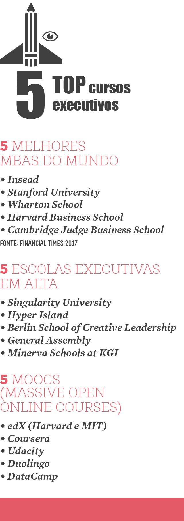 Educação executiva (Foto:  )